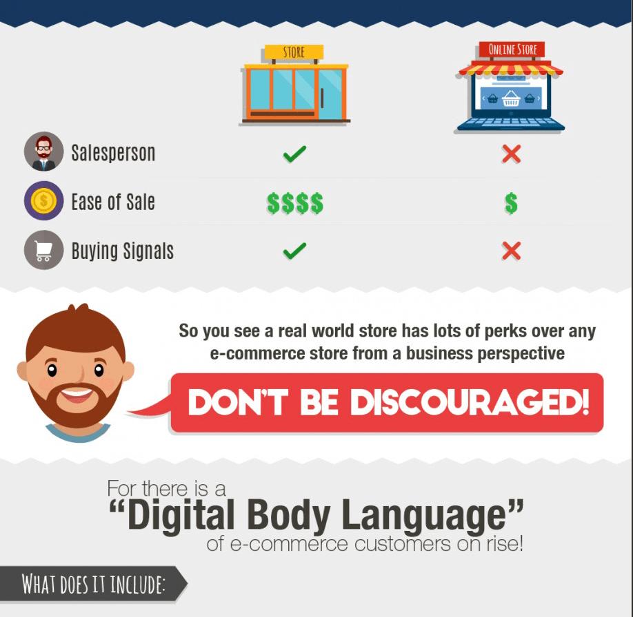 digitale Körpersprache