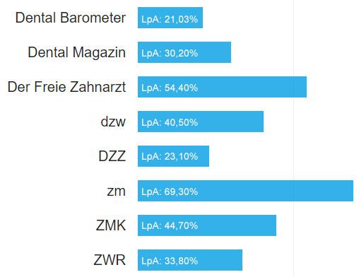 Ergebnisse der LA Dent Studie