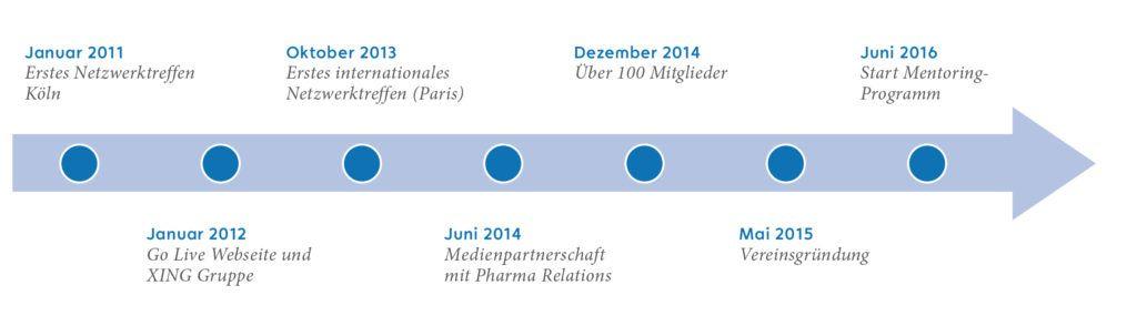 YEH blickt mittlerweile auf eine fünfjährige Erfolgsgeschichte zurück. Was im Januar 2011 als kleine Runde gestartet ist, ist aus dem Healthcare-Bereich nicht mehr wegzudenken. Das zeigen auch die Meilensteine der letzten fünf Jahre.
