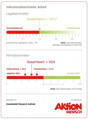 Inklusionsbarometer Arbeit