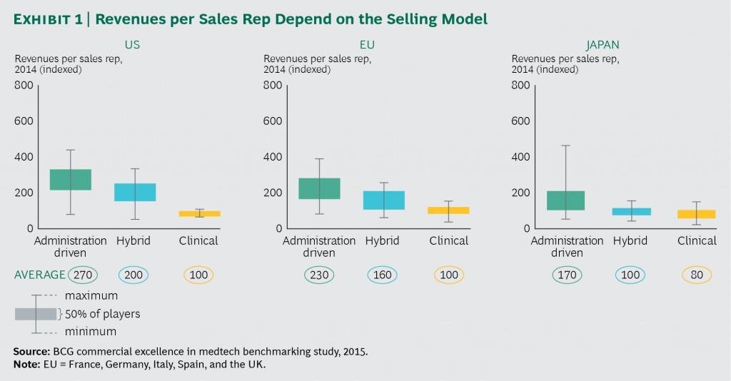 Vertriebsmodelle der MedTech-Branche