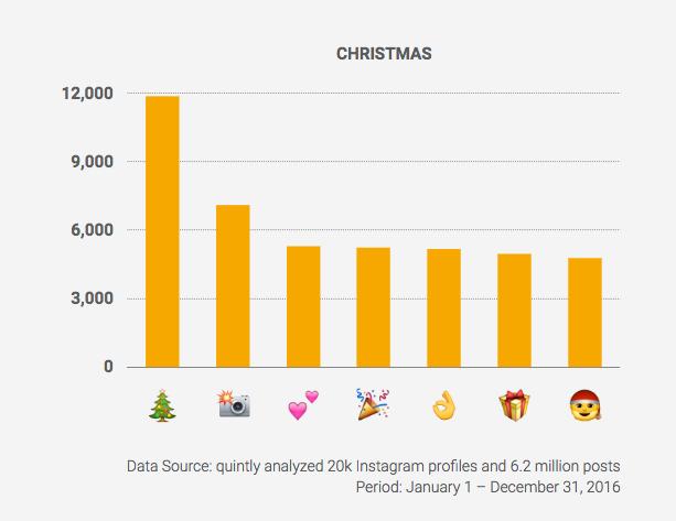 Emojis Einsatz Statistik