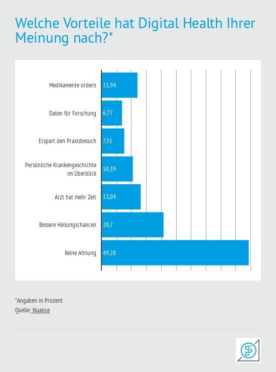 Diese Vorteile sehen die Bundesbürger in Digital Health. Eine Umfrage von Nuance auf Health Relations