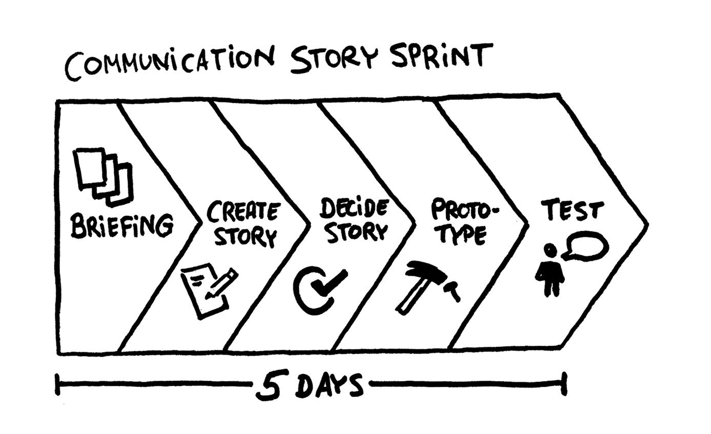 Fünf-Tage-Sprint zur Schaffung einer Gemeinschaftswirklichkeit: Muster eines Story Sprints von Spirit Link