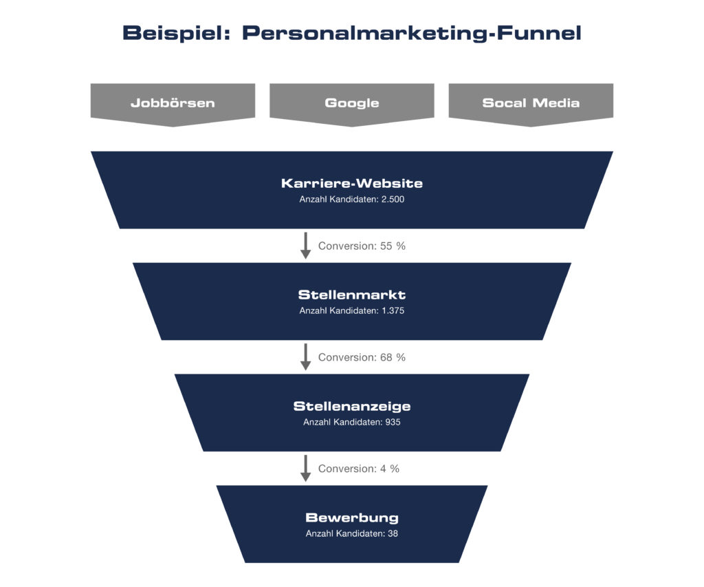 Personalmarketing-Funnel © westpress