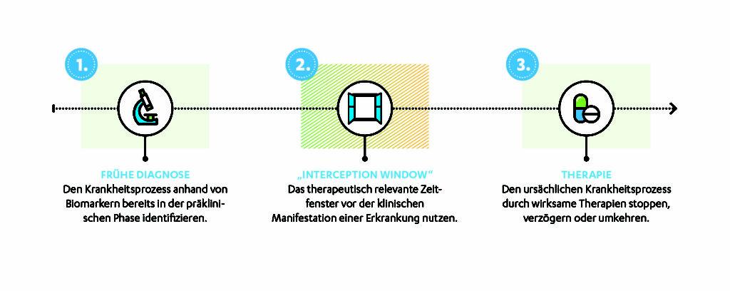 Disease Interception funktioniert in drei wesentlichen Schritten. ©Janssen Cilag GmbH