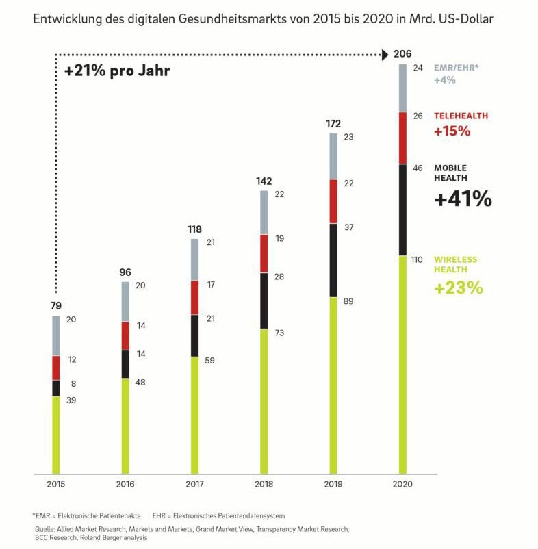Digitaler Gesundheitsmarkt wächst bis 2020