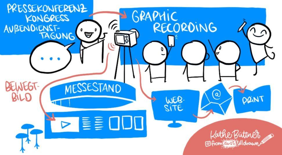 Graphic Recording erlebt derzeit einen Aufschwung – auch in der Pharmabranche. © Katherina Büttner/fromdusttilldrawn